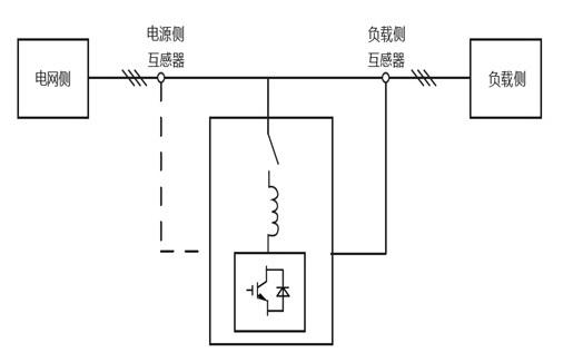XCQ-SVG系列静止无功发生器可以灵活设置,性能优越,具有响应速度快、安装和操作容易、维护简单,并且补偿性能不受系统参数影响,是最理想的无功补偿产品之一。装置采用高性能控制芯片和全控型电力电子器件,采用国际先进的控制理论和全数字控制方法,实时检测电网中电流,快速分离出无功电流分量,并根据无功电流的大小产生控制指令,实时将大小相等、方向相反的补偿电流注入到电网中,实现瞬时抵消无功电流。XCQ-SVG可提供超前或滞后的无功电流,用于改善电网的功率因数和实现动态无功补偿。  响应速度快,响应时间小于3ms;